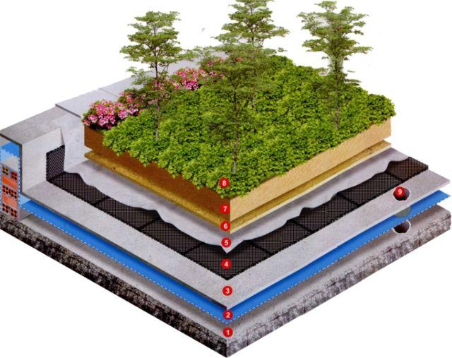 Cách chống thấm cho vườn sân thượng, vườn ban công hiệu quả